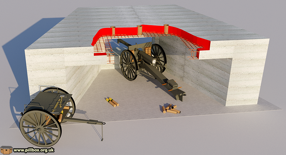 Gun garages and field artillery